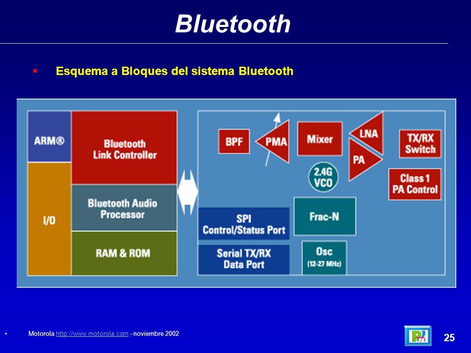 Bluetooth Esquema a Bloques del sistema Bluetooth 25