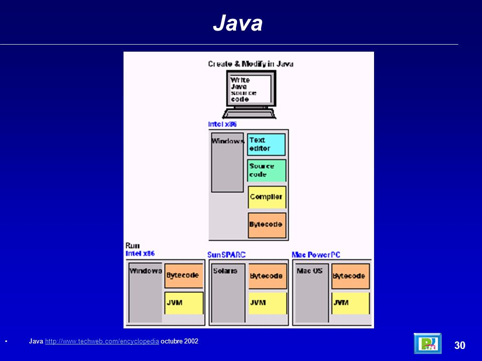 Java Java http://www.techweb.com/encyclopedia octubre 2002 30