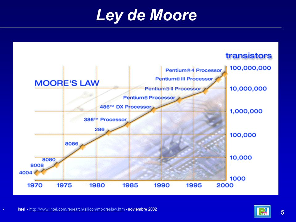 Ley de Moore Intel - http://www.intel.com/research/silicon/mooreslaw.htm - noviembre 2002 5