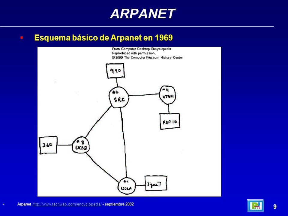 ARPANET Esquema básico de Arpanet en 1969 9