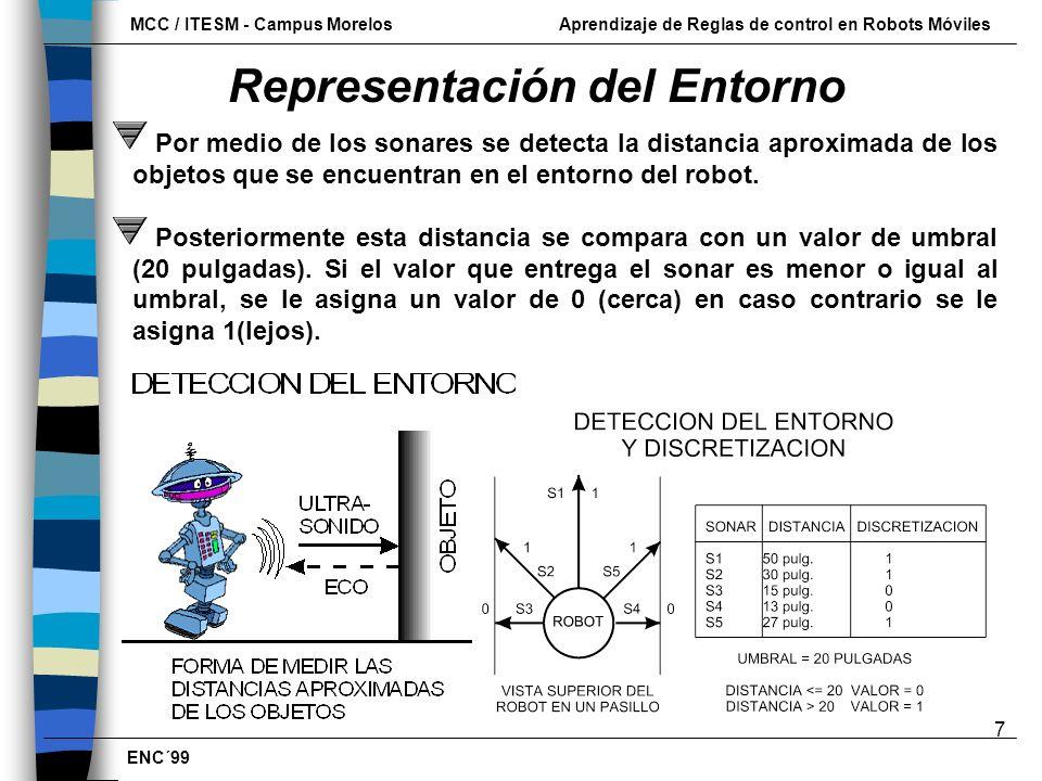 Representación del Entorno