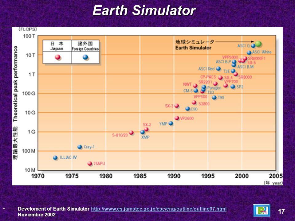 Earth SimulatorDeveloment of Earth Simulator http://www.es.jamstec.go.jp/esc/eng/outline/outline07.html Noviembre 2002.