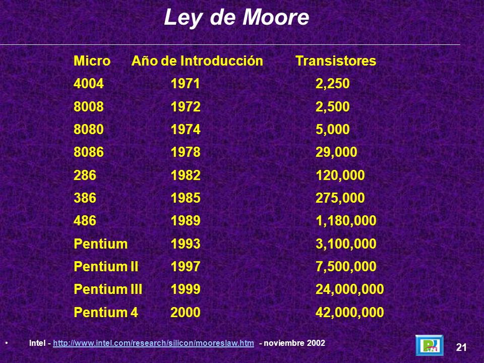 Ley de Moore Micro Año de Introducción Transistores 4004 1971 2,250