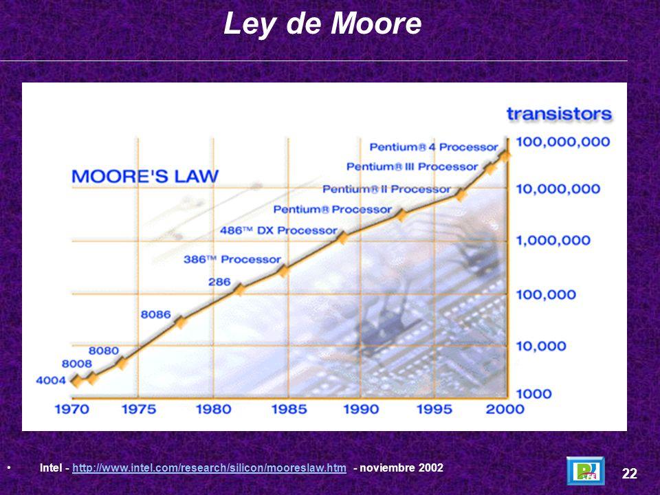 Ley de Moore Intel - http://www.intel.com/research/silicon/mooreslaw.htm - noviembre 2002 22