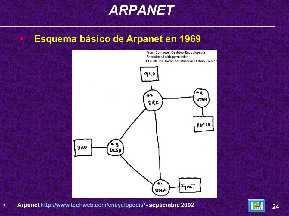 ARPANET Esquema básico de Arpanet en 1969 24