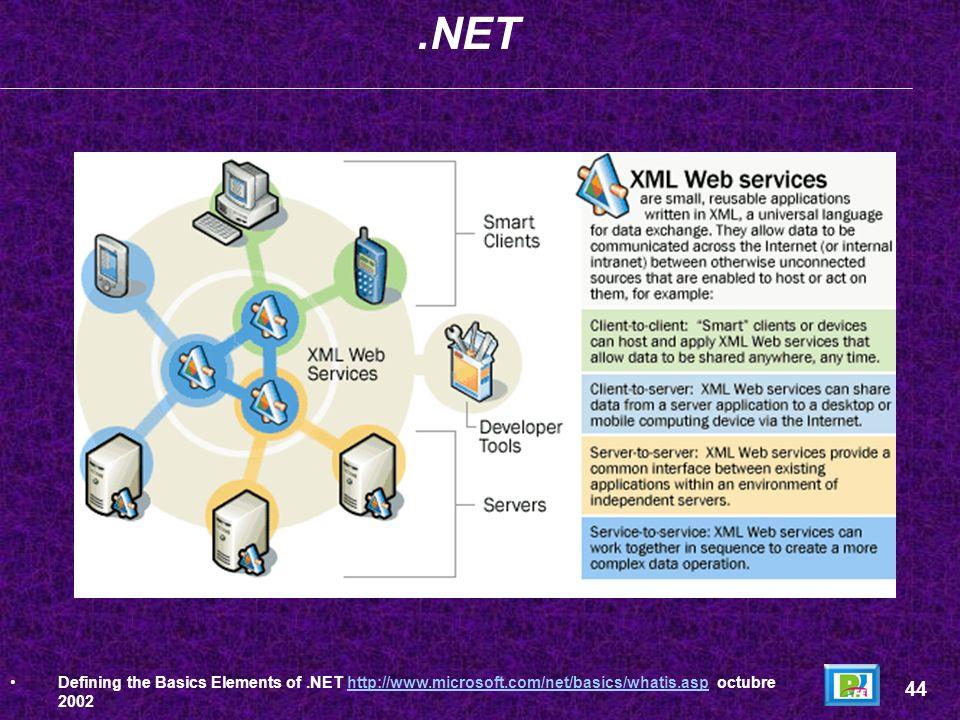.NETDefining the Basics Elements of .NET http://www.microsoft.com/net/basics/whatis.asp octubre 2002.