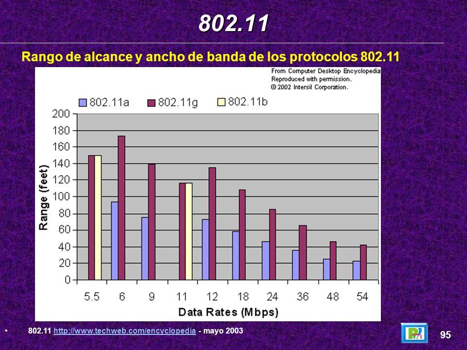 802.11 Rango de alcance y ancho de banda de los protocolos 802.11 95