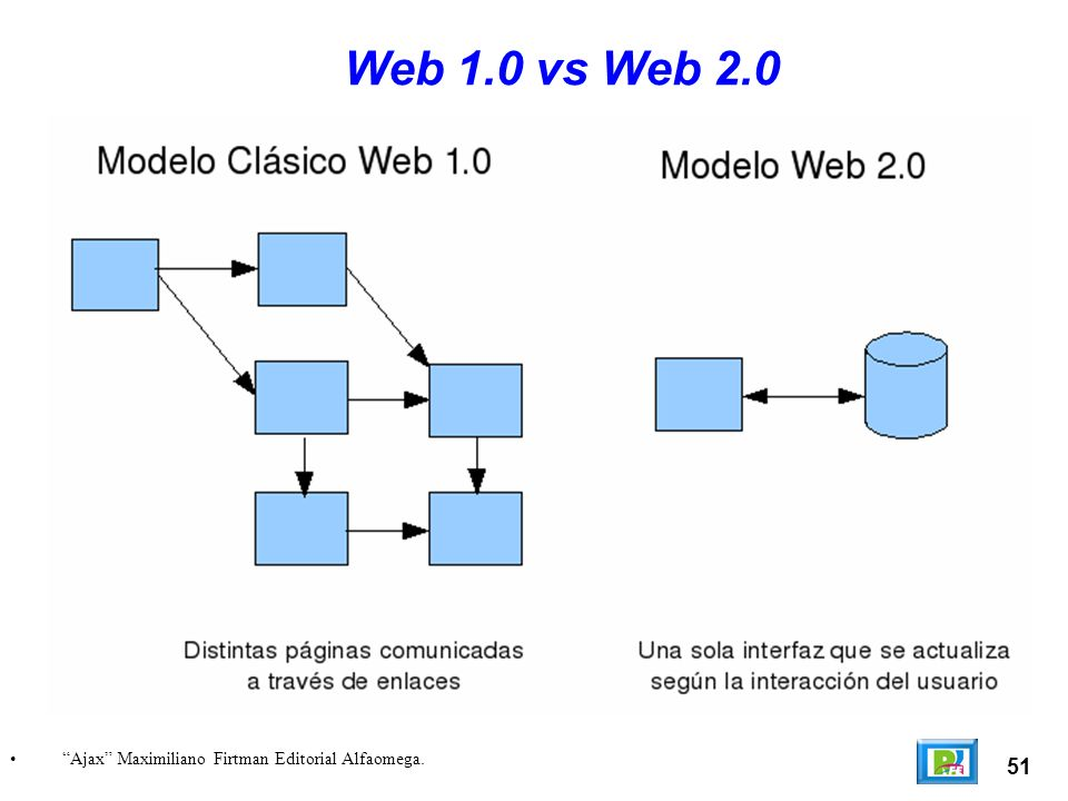 Web 1.0 vs Web 2.0 Ajax Maximiliano Firtman Editorial Alfaomega. 51