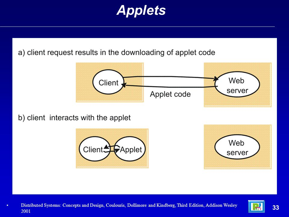 Applets Distributed Systems: Concepts and Design, Coulouris, Dollimore and Kindberg, Third Edition, Addison Wesley