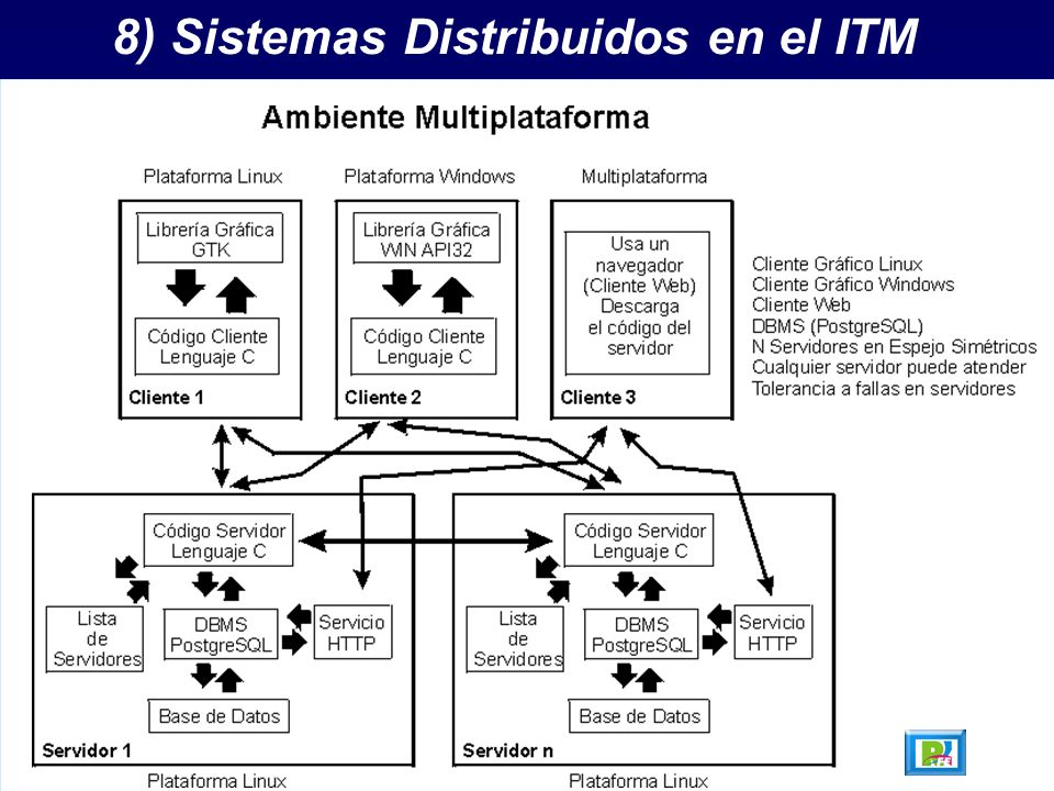 8) Sistemas Distribuidos en el ITM