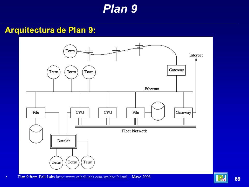 Plan 9 Arquitectura de Plan 9: 69