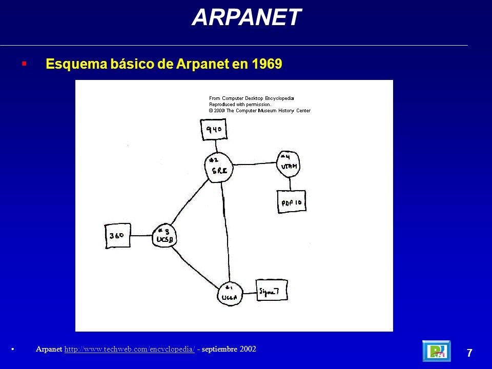 ARPANET Esquema básico de Arpanet en 1969 7