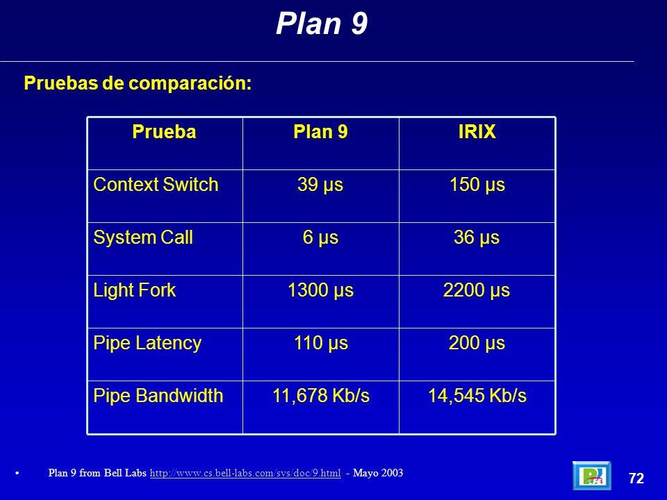 Plan 9 Pruebas de comparación: 14,545 Kb/s 11,678 Kb/s Pipe Bandwidth