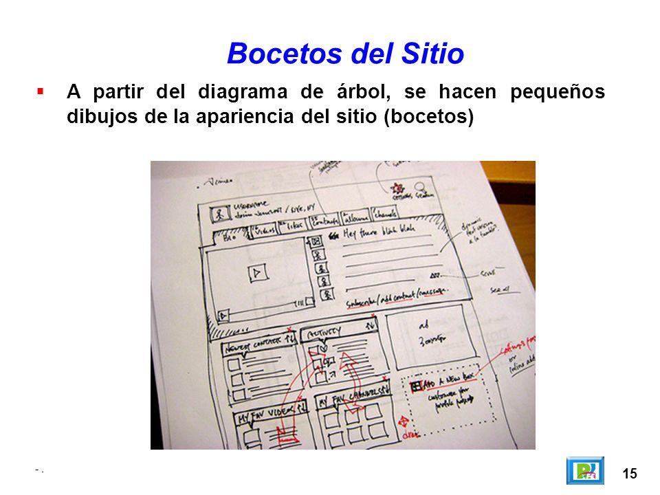 Bocetos del Sitio A partir del diagrama de árbol, se hacen pequeños dibujos de la apariencia del sitio (bocetos)