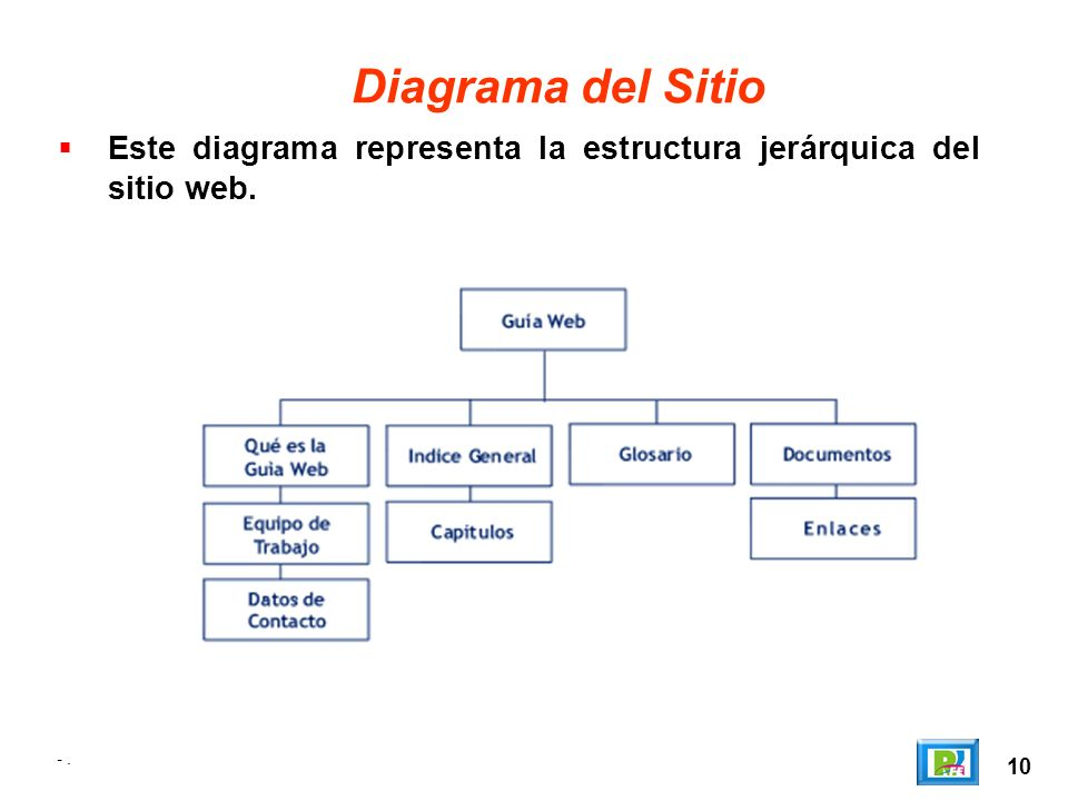 Diagrama del Sitio Este diagrama representa la estructura jerárquica del sitio web. - . 10
