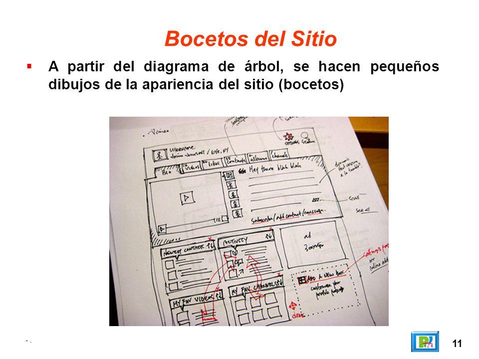 Bocetos del SitioA partir del diagrama de árbol, se hacen pequeños dibujos de la apariencia del sitio (bocetos)