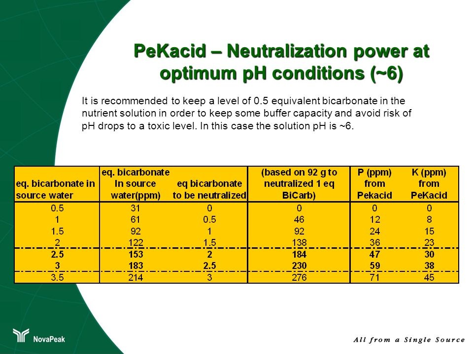 PeKacid – Neutralization power at optimum pH conditions (~6)