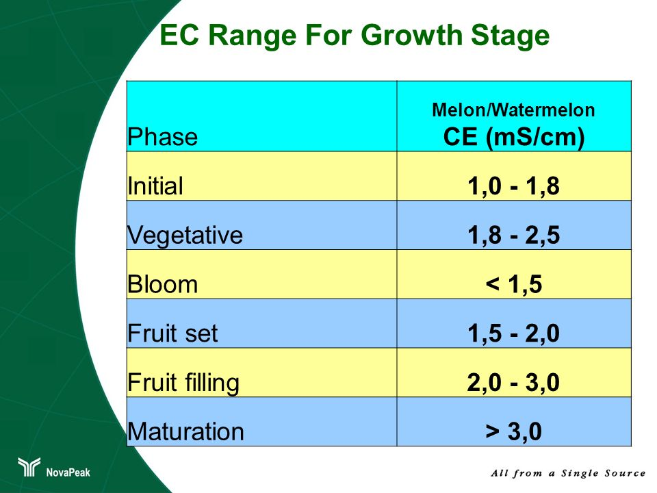 EC Range For Growth Stage
