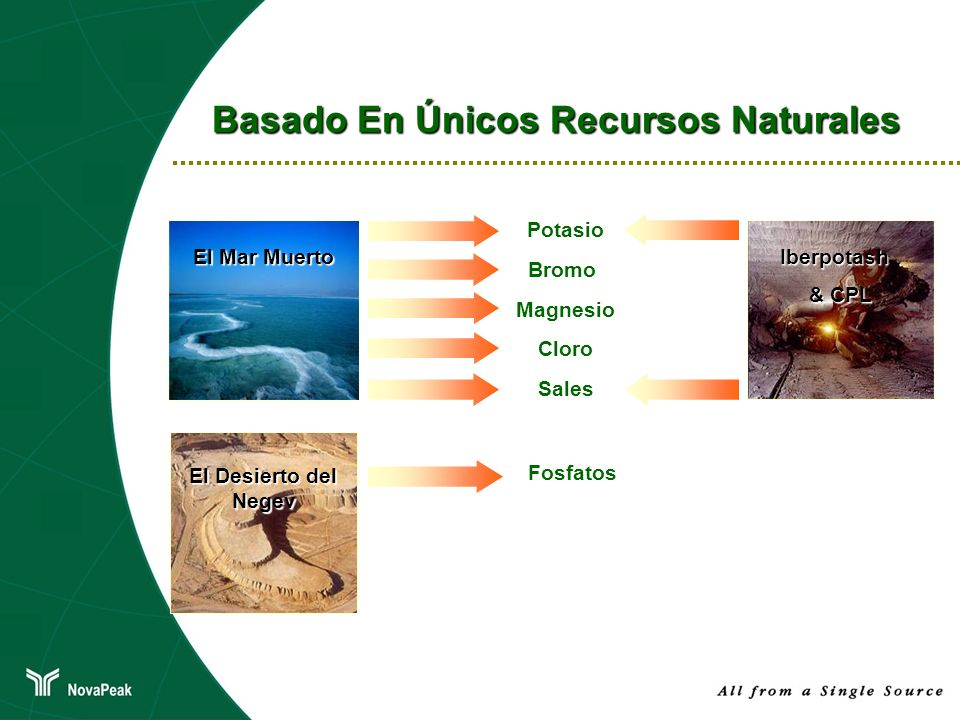 Basado En Únicos Recursos Naturales