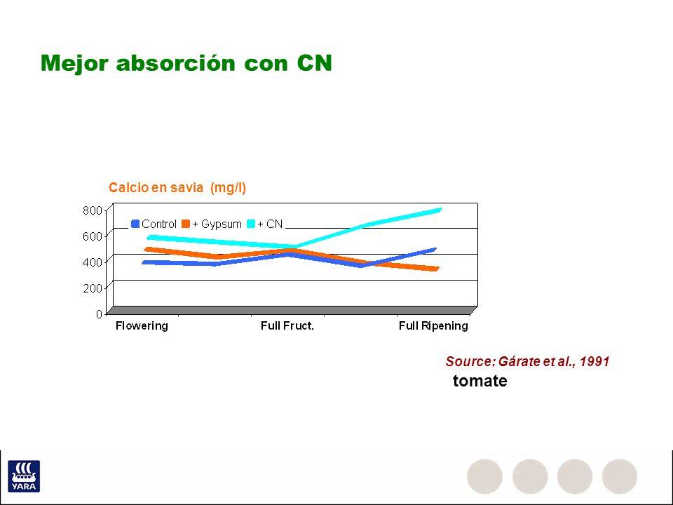 Mejor absorción con CN tomate Calcio en savia (mg/l)