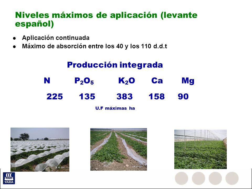 Niveles máximos de aplicación (levante español)