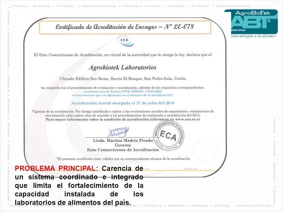 PROBLEMA PRINCIPAL: Carencia de un sistema coordinado e integrado que limita el fortalecimiento de la capacidad instalada de los laboratorios de alimentos del país.