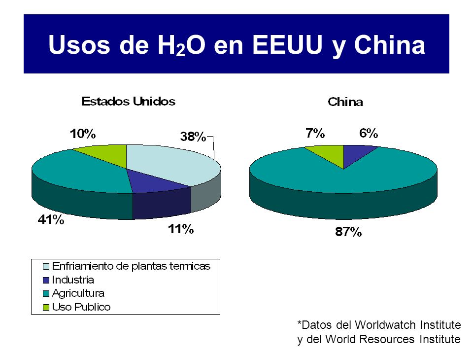 Usos de H2O en EEUU y China