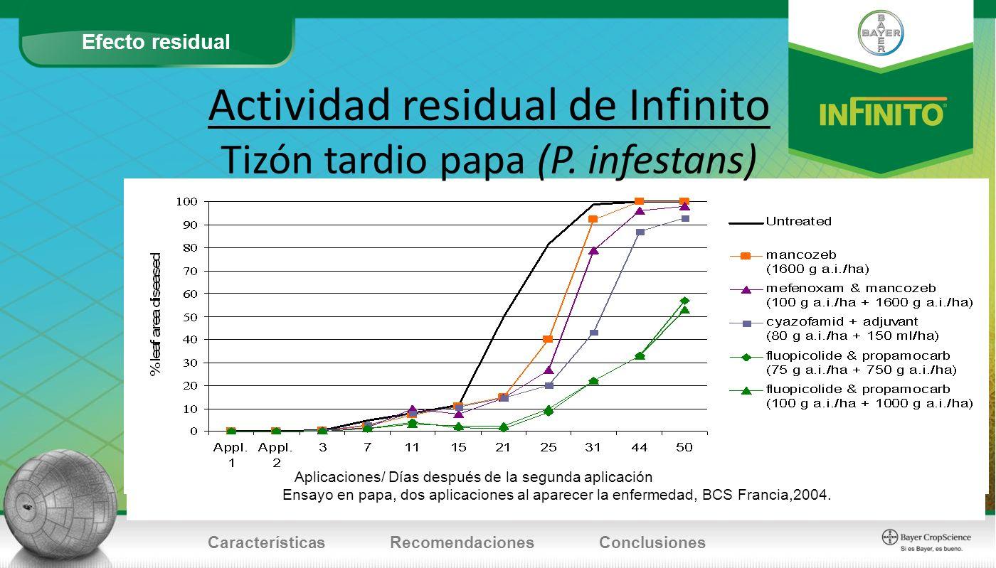 Actividad residual de Infinito Tizón tardio papa (P. infestans)