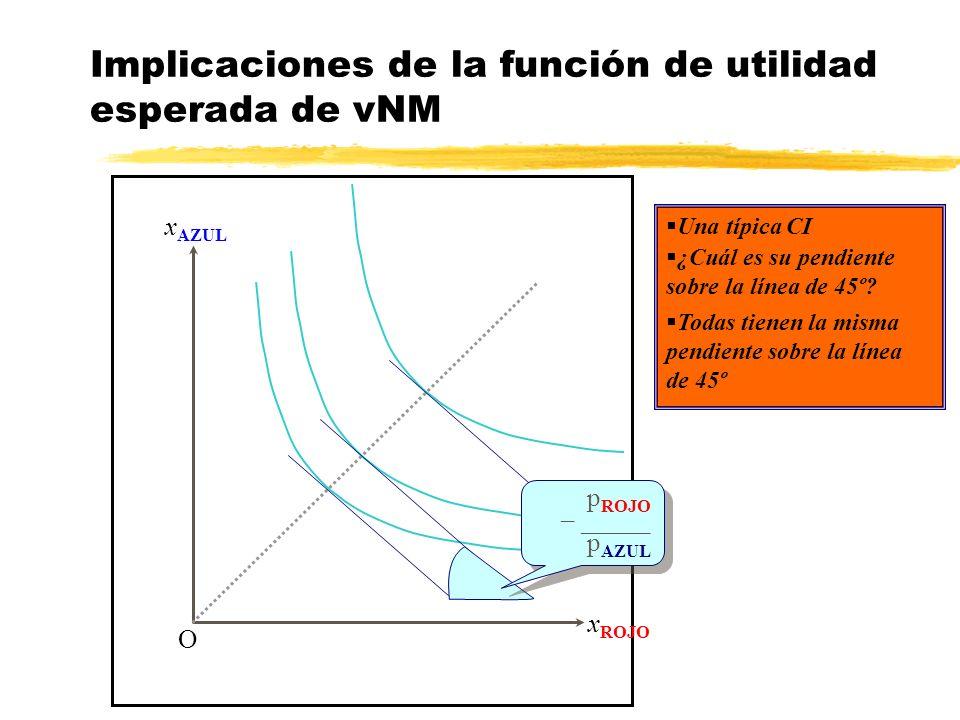 Implicaciones de la función de utilidad esperada de vNM