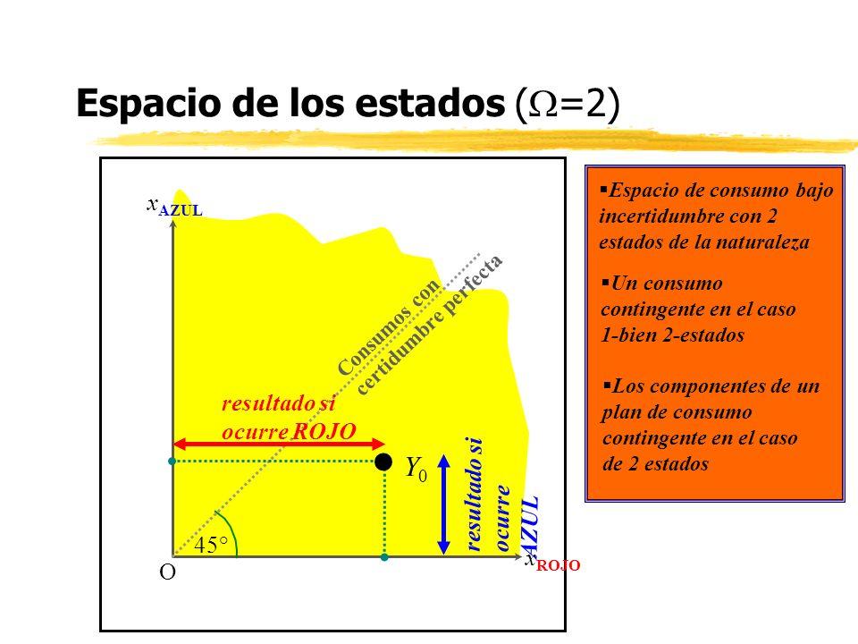 Espacio de los estados (W=2)