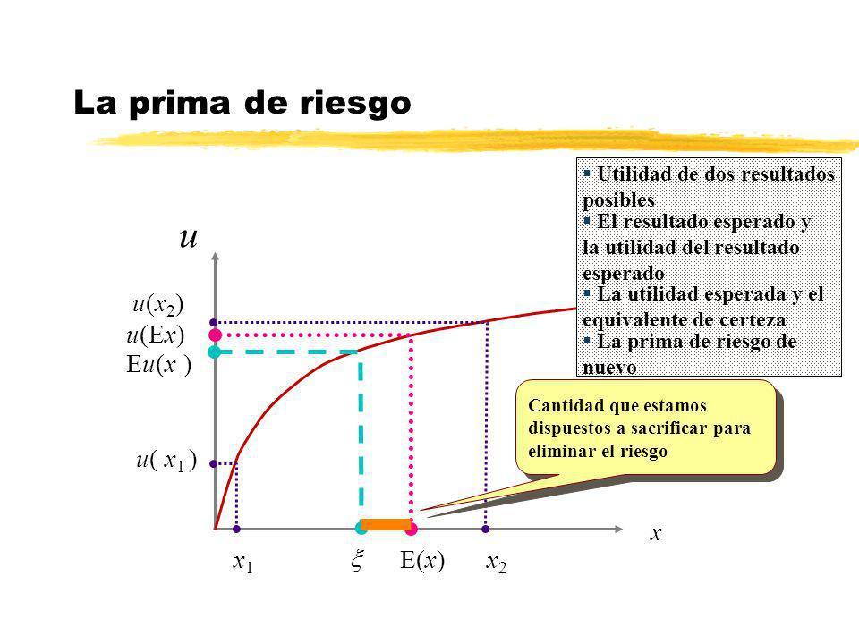 u u(x) La prima de riesgo u(x2) u(Ex) Eu(x ) u( x1 ) x x1 x E(x) x2