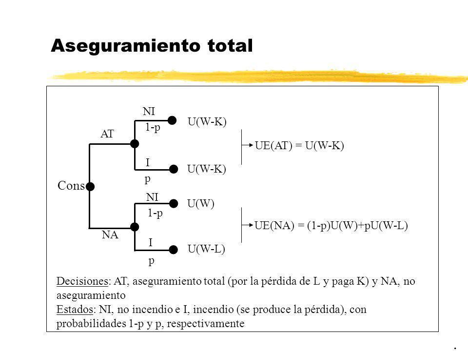 Aseguramiento total  . Cons NI U(W-K) 1-p AT UE(AT) = U(W-K) I p U(W)