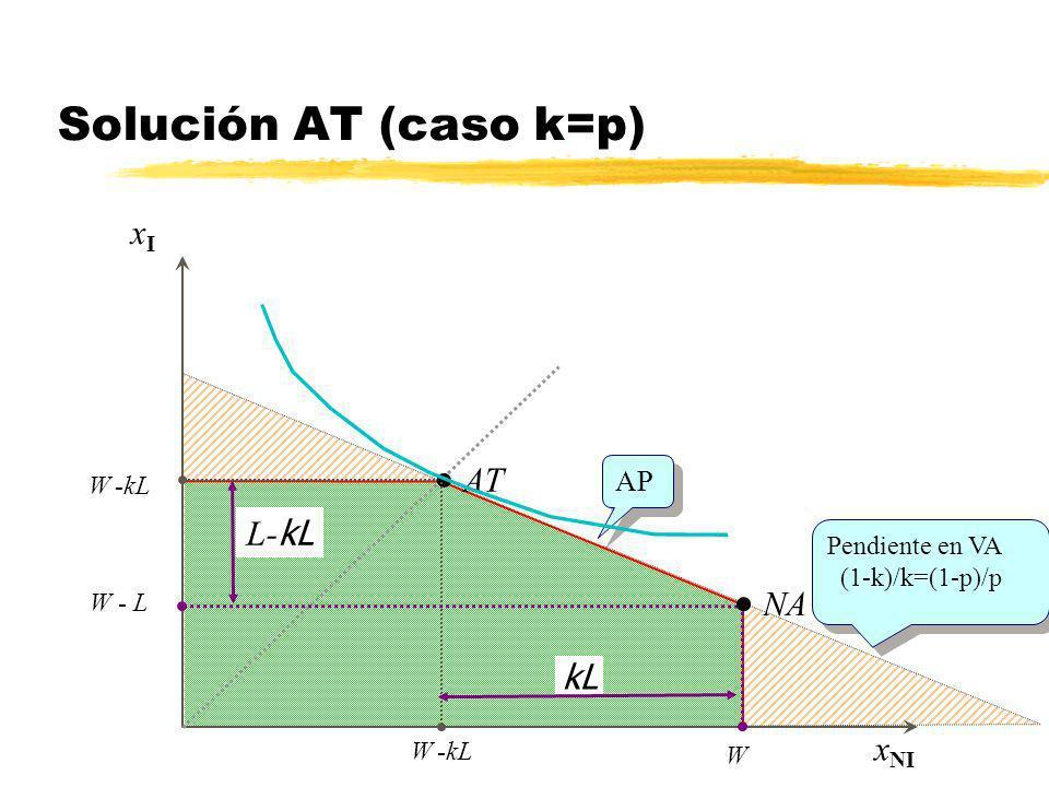 Solución AT (caso k=p) AT NA xI W -kL L-kL kL W -kL W xNI AP