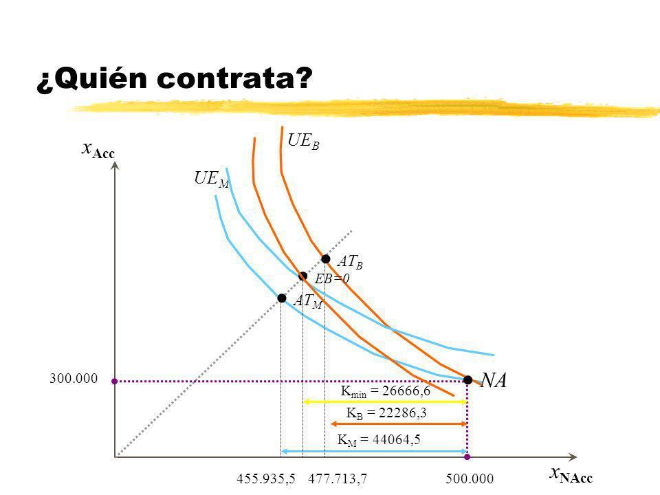 ¿Quién contrata UEB UEM ATB EB=0 ATM NA xAcc Kmin = 26666,6