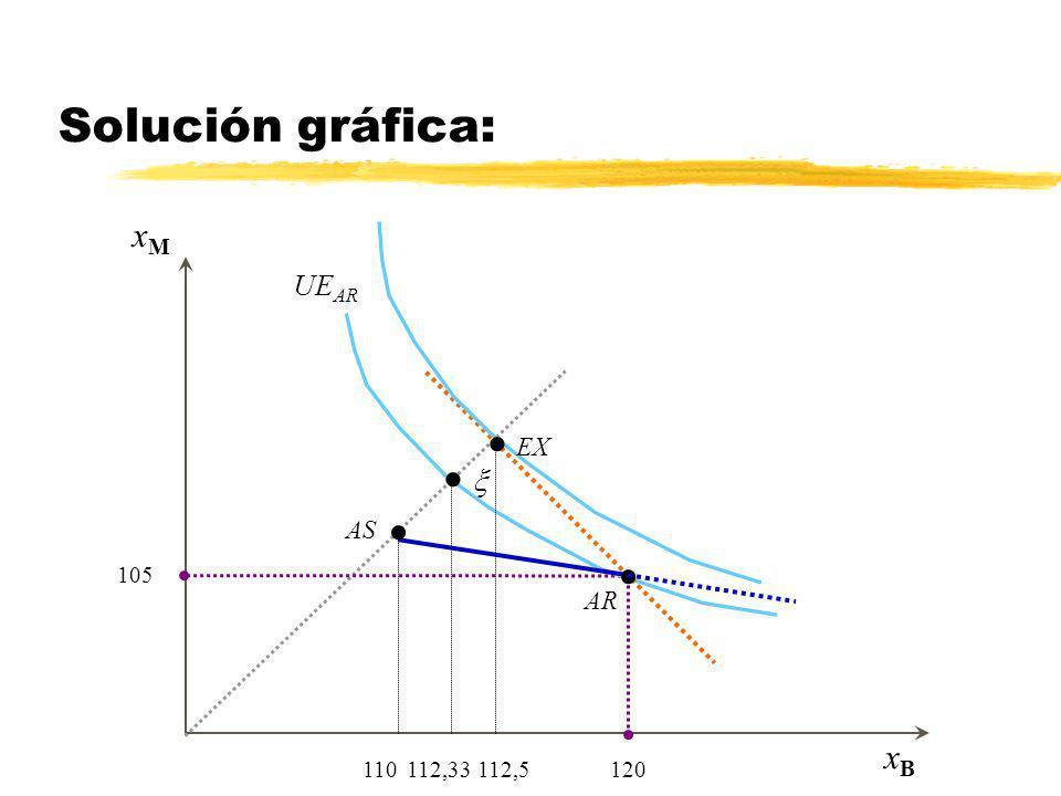 Solución gráfica: UEAR EX x xM xB 110 112,33 112,5 120