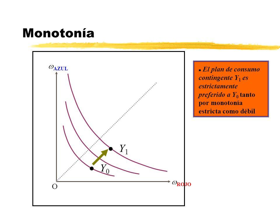 Monotonía Y1 Y0 AZUL ROJO O