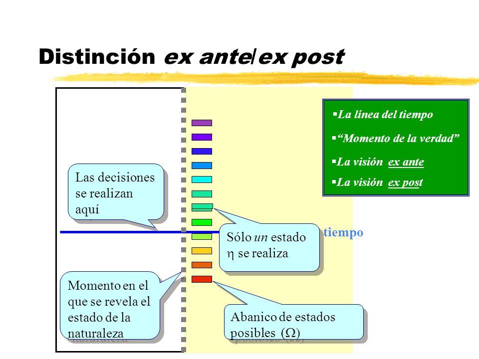 Distinción ex ante/ex post