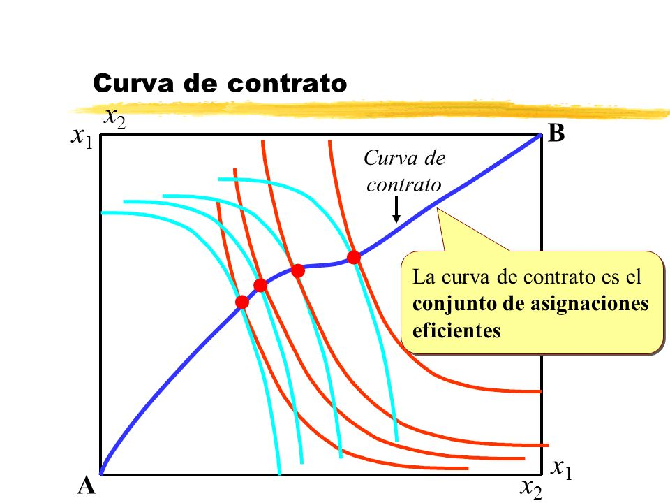 x2 x1 x1 x2 B A Curva de contrato Curva de contrato