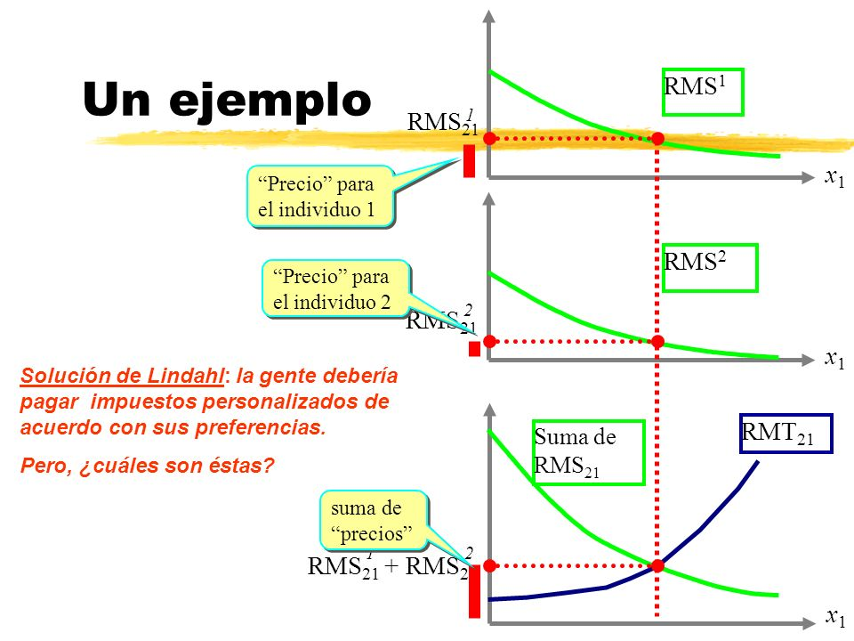 Un ejemplo RMS1 RMS21 x1 RMS2 RMS21 x1 RMT21 RMS21 + RMS21 x1