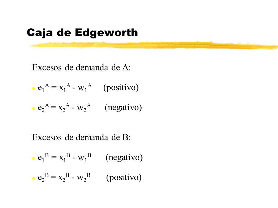 Caja de Edgeworth Excesos de demanda de A: e1A = x1A - w1A (positivo)