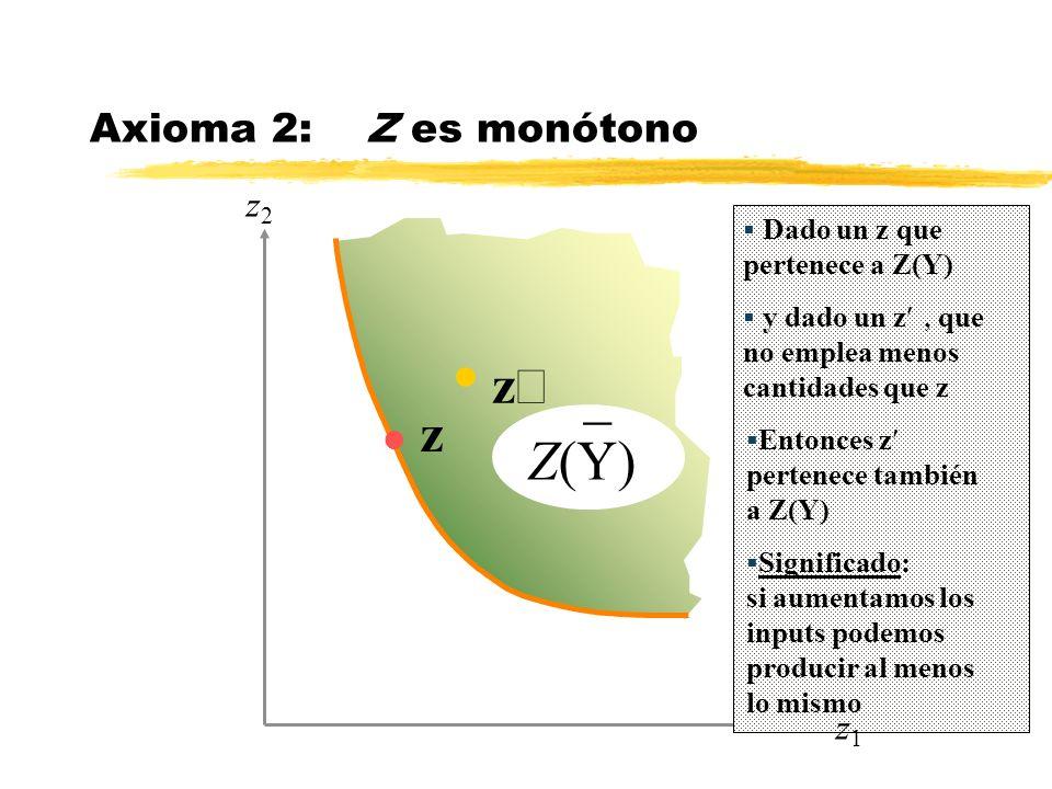 _ Z(Y) z¢ z Axioma 2: Z es monótono z2 z1
