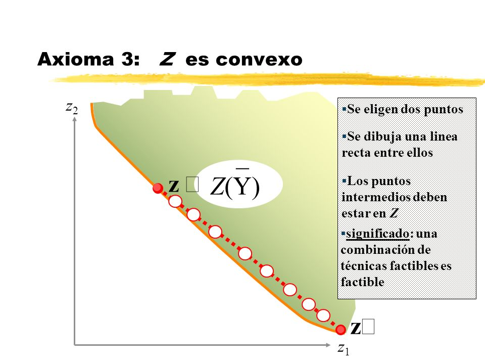 _ Z(Y) z ¢ Axioma 3: Z es convexo z² z2 z1 Se eligen dos puntos