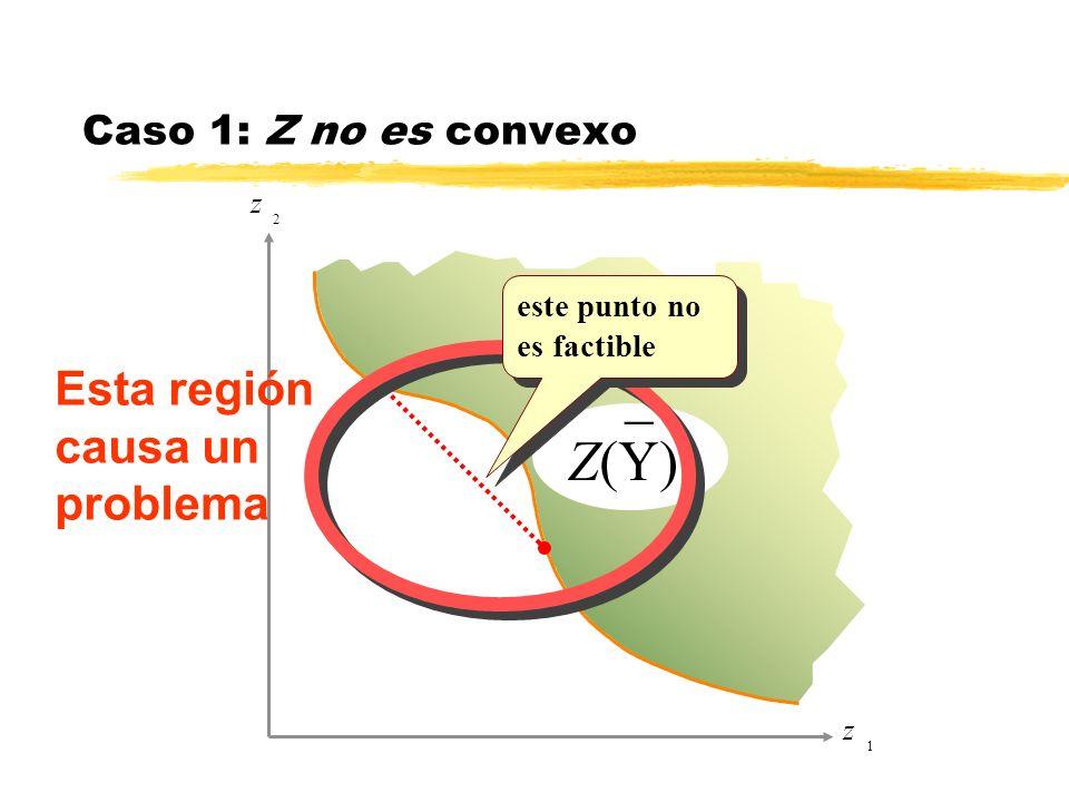 _ Z(Y) Esta región causa un problema Caso 1: Z no es convexo