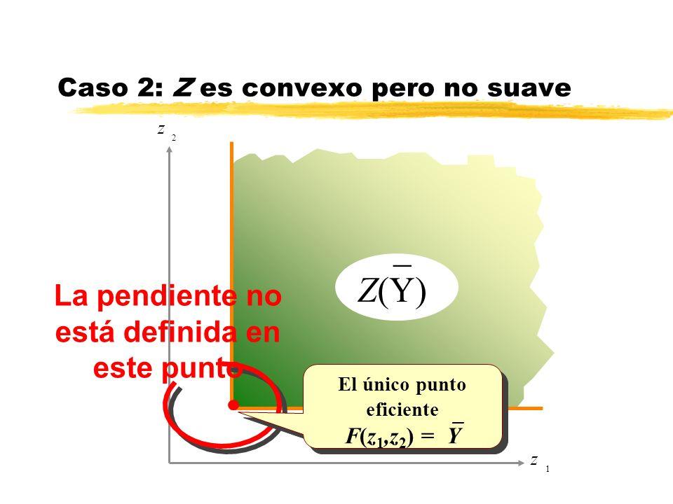 Caso 2: Z es convexo pero no suave