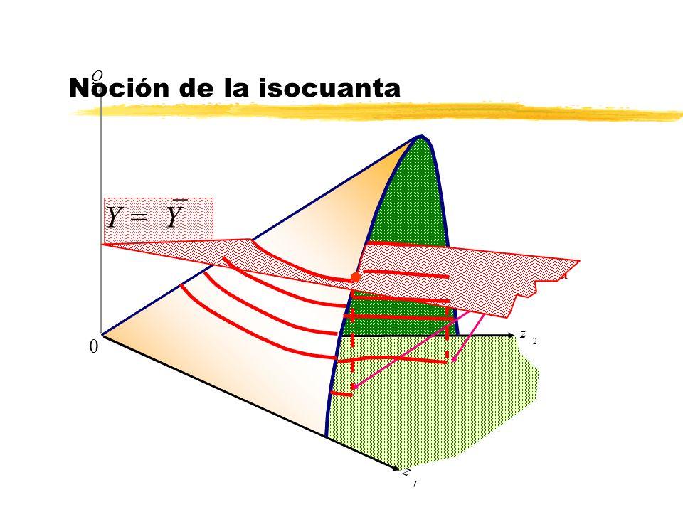 Noción de la isocuanta Q Y =`Y isocuanta z 2 z 1
