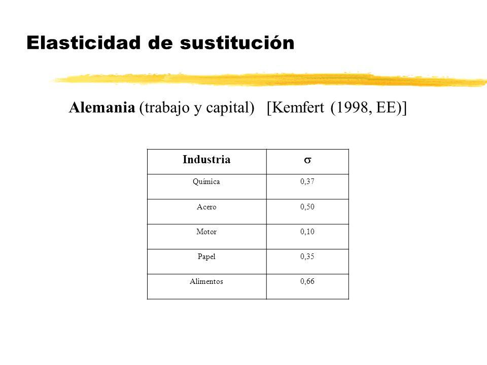 Elasticidad de sustitución