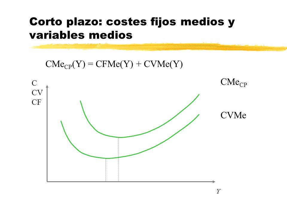 Corto plazo: costes fijos medios y variables medios