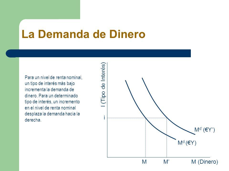 La Demanda de Dinero M (Dinero) I (Tipo de Interés) i Md (€Y) M M'