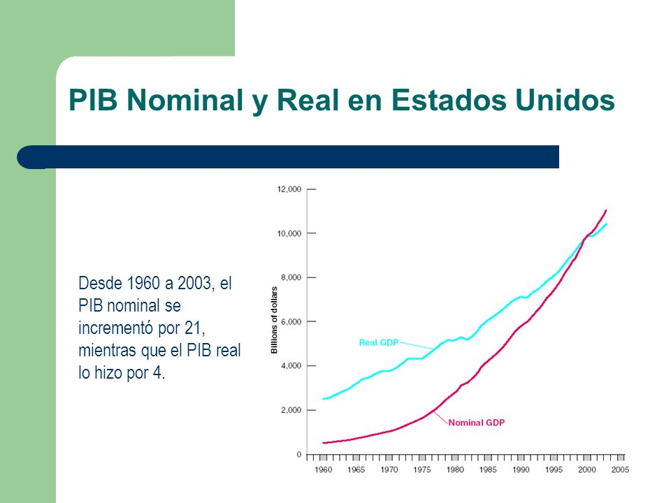 PIB Nominal y Real en Estados Unidos