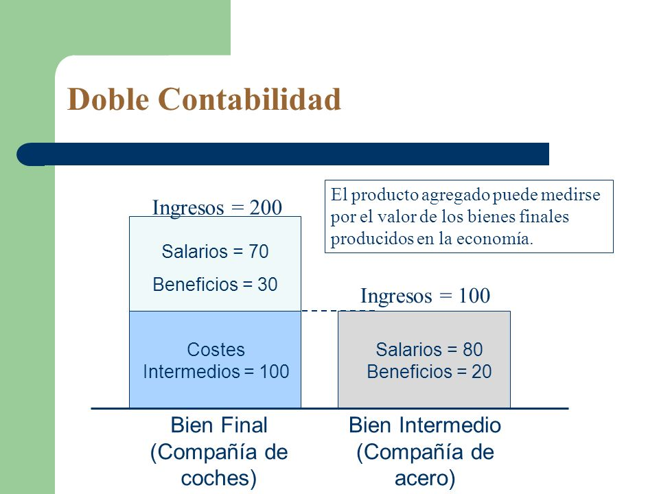 Doble Contabilidad Ingresos = 200 Ingresos = 100